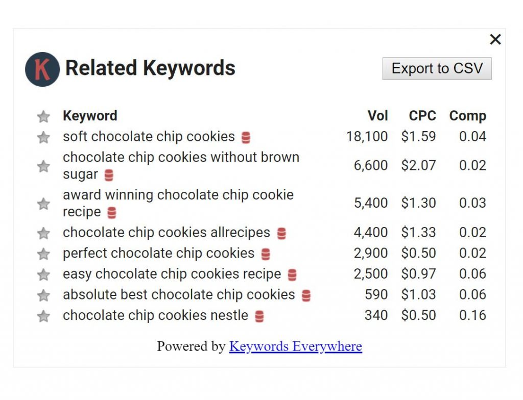 blog post ideas using keywords everywhere tool